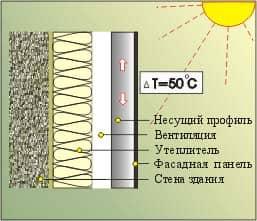Схема термических деформаций
