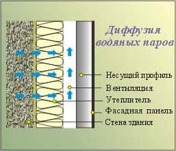 Схема диффузии водяных паров