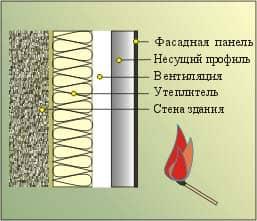 Схема пожарной безопасности