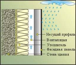 Схема защиты от осадков