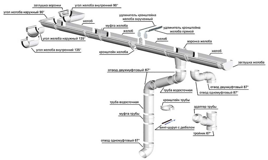 Конструкция системы RainWay