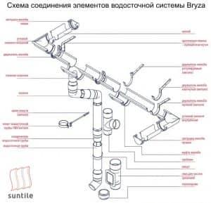 водосточная система Bryza схема элементов
